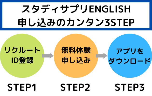 スタディサプリENGLISH申し込み手順